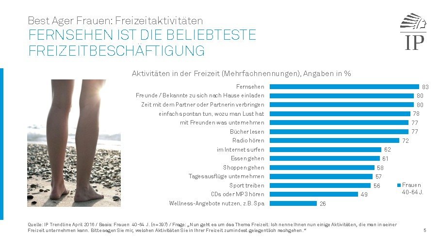 IP Trendline_Best_Ager_Frauen.pdf0005